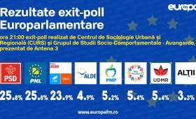 Europarlamentare 2019, primele concluzii, la cald