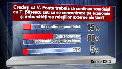 sondaj RTV
